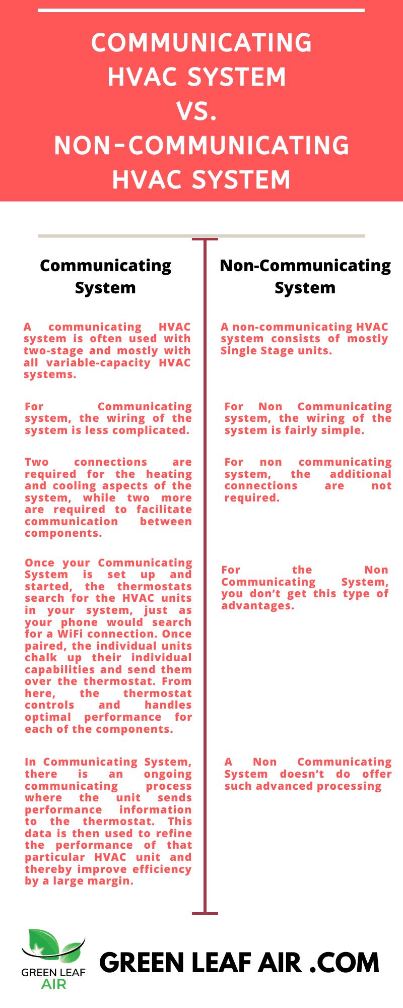 Communicating HVAC System vs. Non-Communicating HVAC System