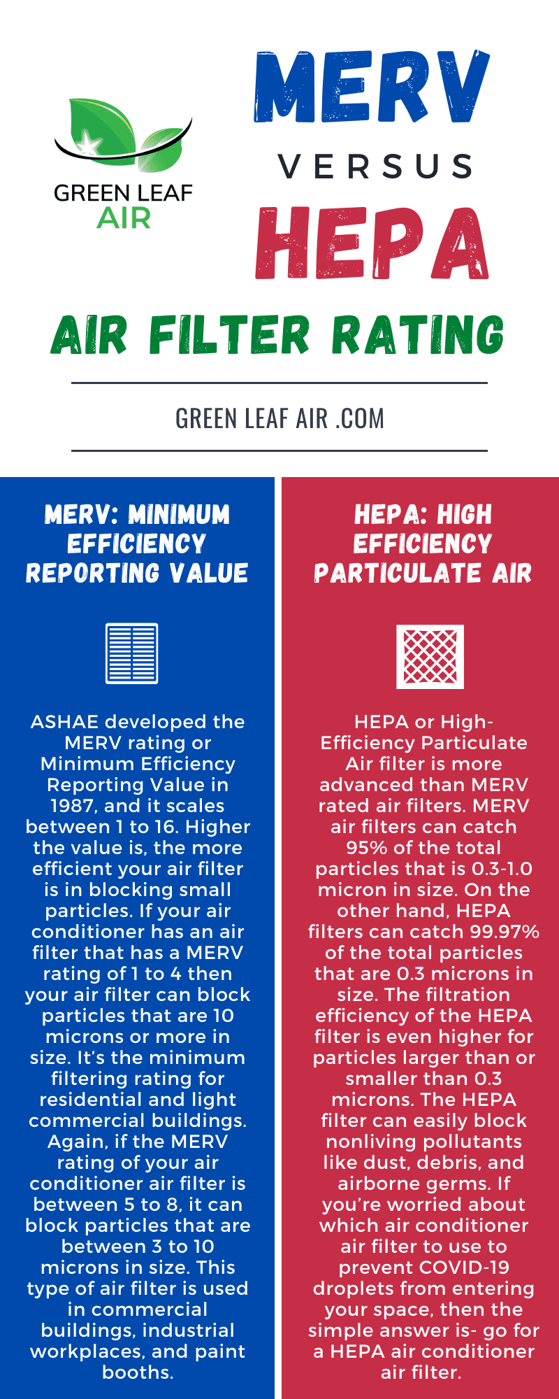 MERV & HEPA Rating For Air Filters